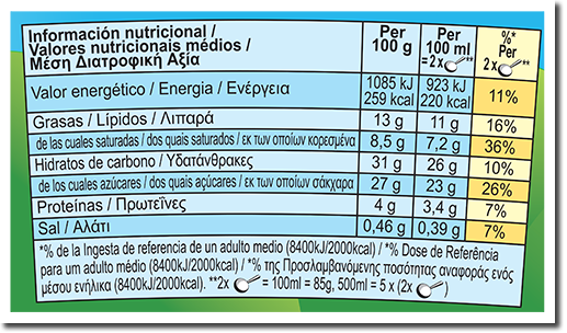 Nutrition Facts Label for Sofa So Nice